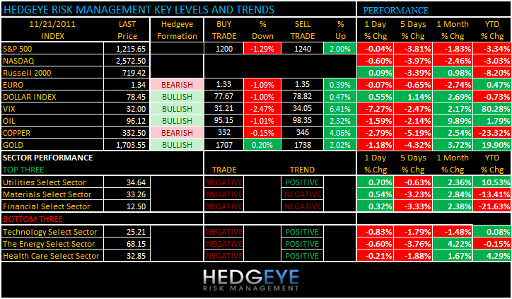 THE HEDGEYE DAILY OUTLOOK - levels 1121