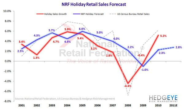 "Retail: 'Hope"" Doesn't Work - NRF Analysis"