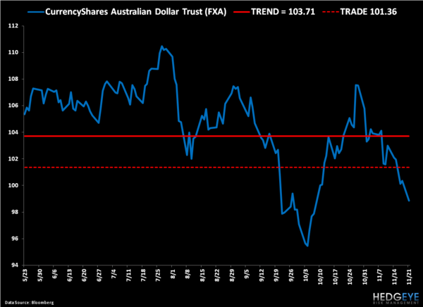 Covering the Aussie Dollar – We'll Be Back - 4
