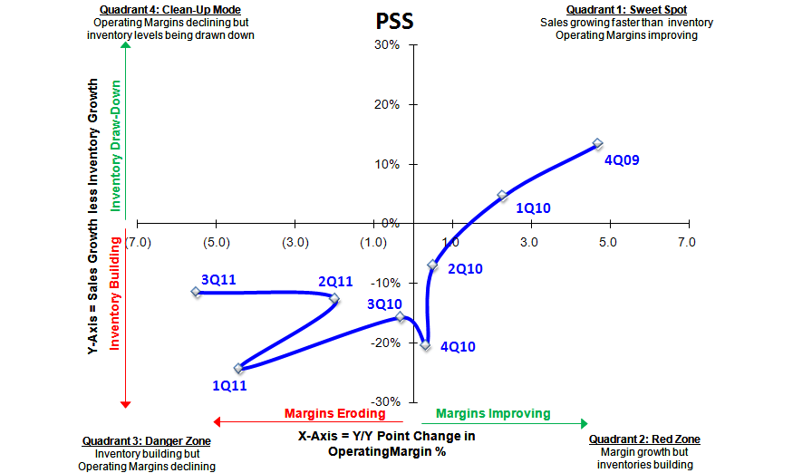 PSS: Cheap w/o a Catalyst - PSS SIGMA