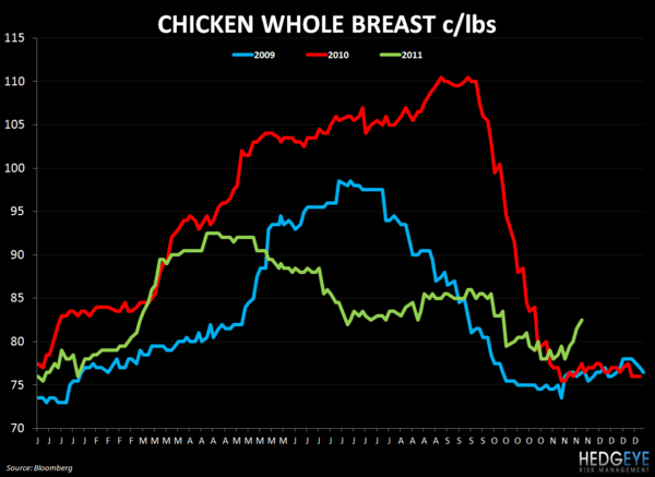 WEEKLY COMMODITY CHARTBOOK - chicken whole breast 1122