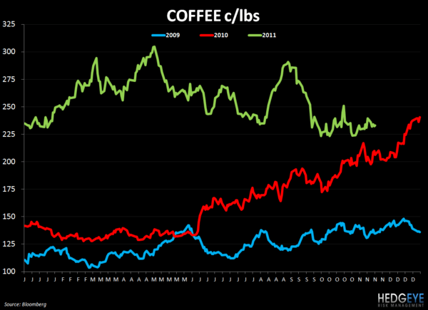 WEEKLY COMMODITY CHARTBOOK - coffee 1122