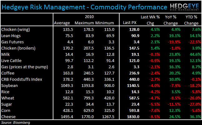 WEEKLY COMMODITY CHARTBOOK - commod 1122