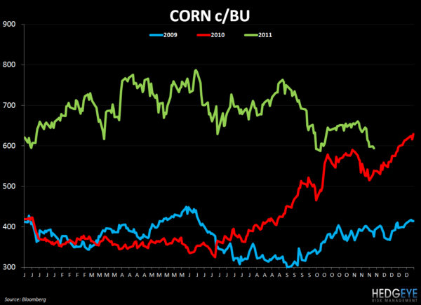 WEEKLY COMMODITY CHARTBOOK - corn 1122