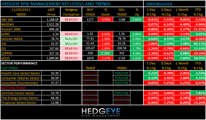 THE HEDGEYE DAILY OUTLOOK - levels 1123