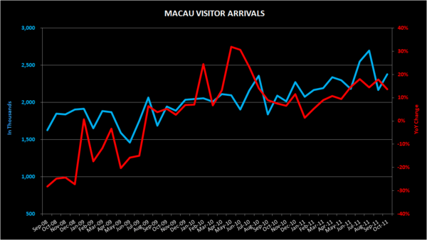 THE M3: VISITOR ARRIVALS; CHANGI TRAFFIC; S'PORE CPI; CASINO SALARY - VISITOR