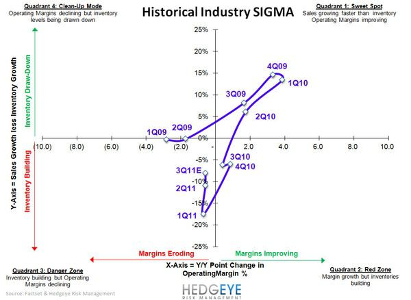 Retail: Key 4Q Themes - Industry SIGMA