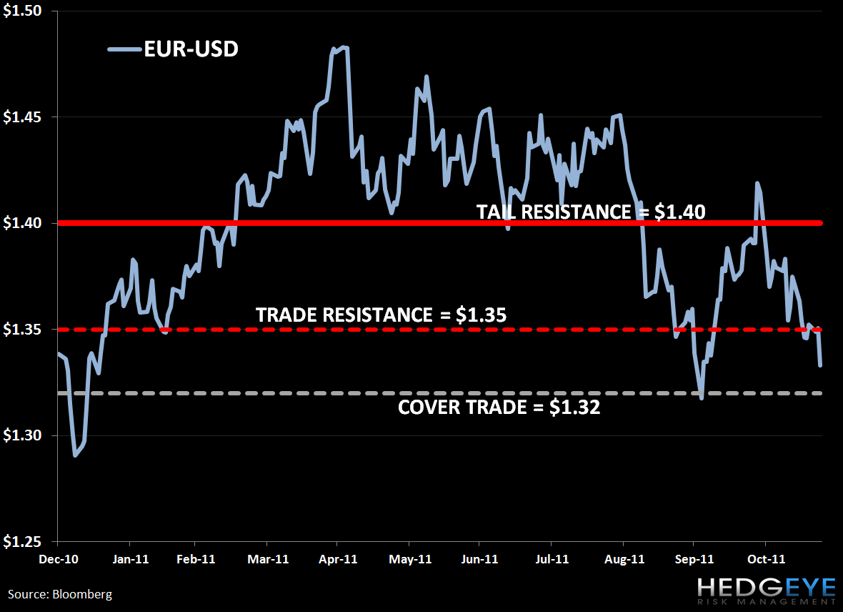Covering France (EWQ) and EUR-USD (FXE): Trade Update - 2. EUR