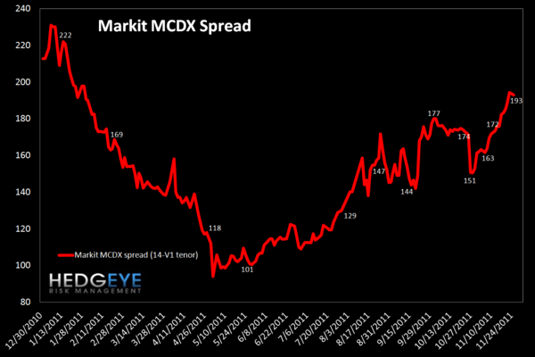 MONDAY MORNING RISK MONITOR:  EU BANK SWAPS A SEA OF RED - MCDX