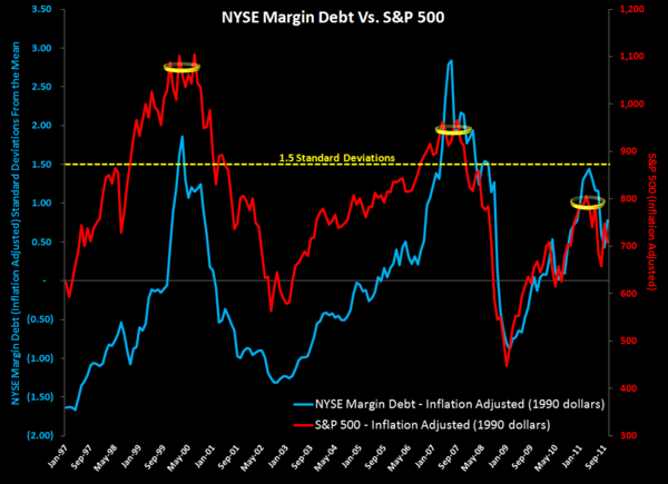 MONDAY MORNING RISK MONITOR:  EU BANK SWAPS A SEA OF RED - Margin Debt