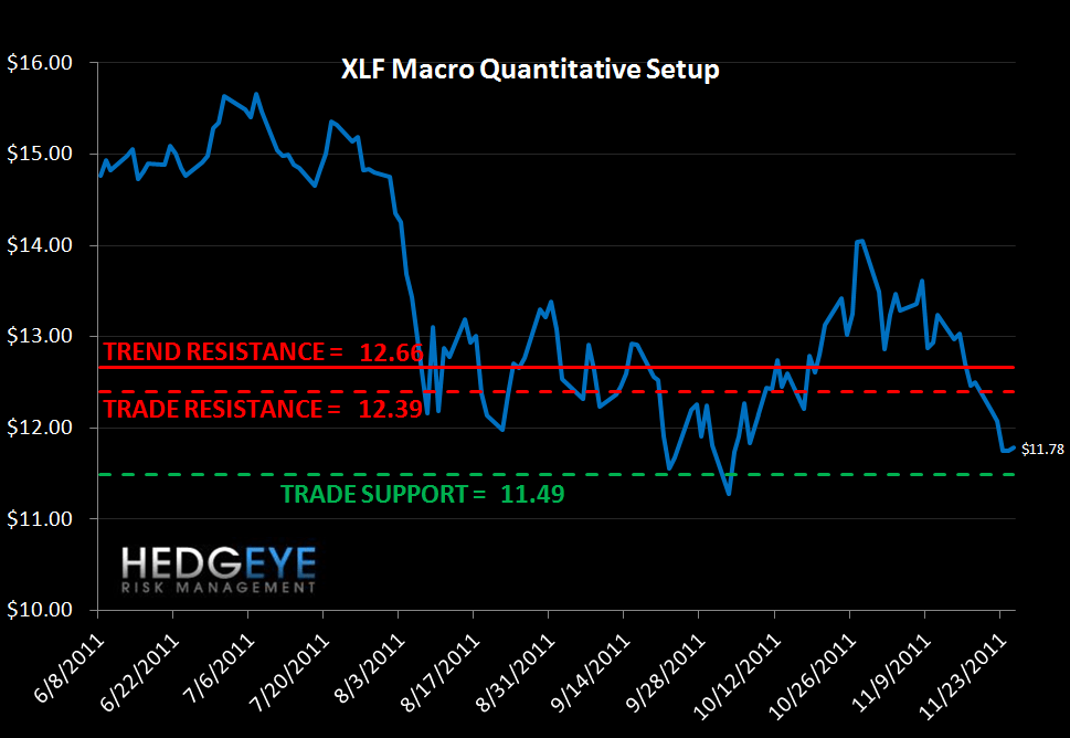 MONDAY MORNING RISK MONITOR:  EU BANK SWAPS A SEA OF RED - XLF macro quant setup