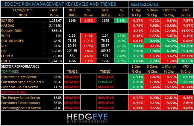 THE HEDGEYE DAILY OUTLOOK - levels and trends 1128
