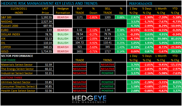 THE HEDGEYE DAILY OUTLOOK - levels andtrends1128