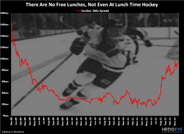 CHART OF THE DAY: Free Lunches - Chart of the Day