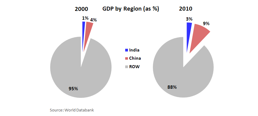 India: Shift in FDI Policy Opens Doors to Retailers - India China GDP