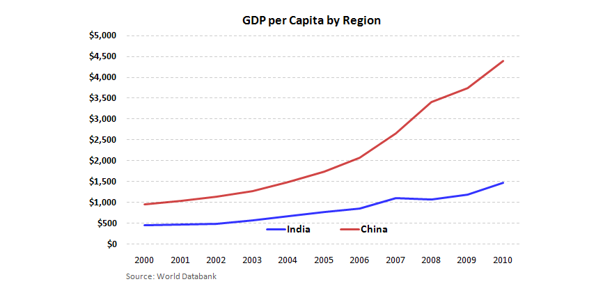 India: Shift in FDI Policy Opens Doors to Retailers - India China GDP per capita