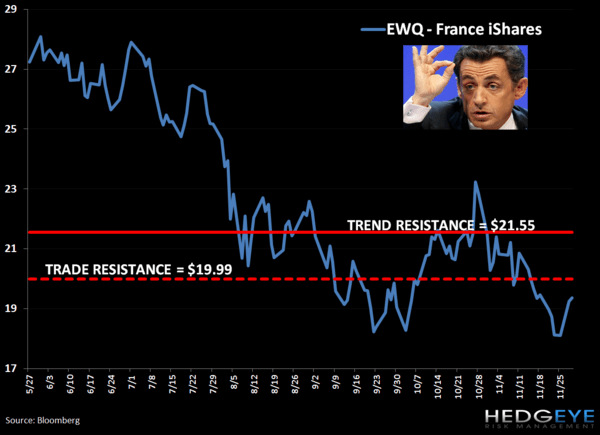 Shorting France (EWQ): Trade Update - 1. EWQ
