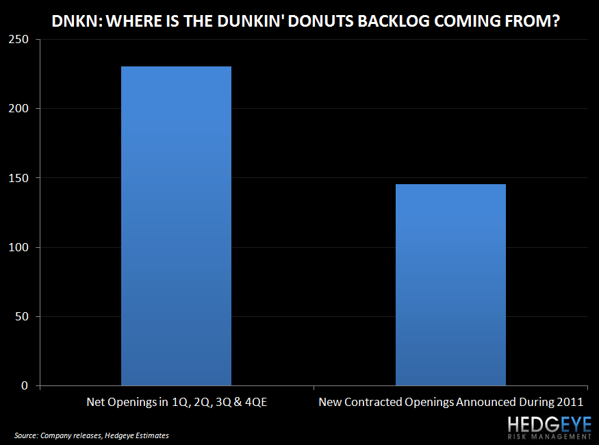 WHAT DOES DNKN RUN ON? - dunkinbacklog