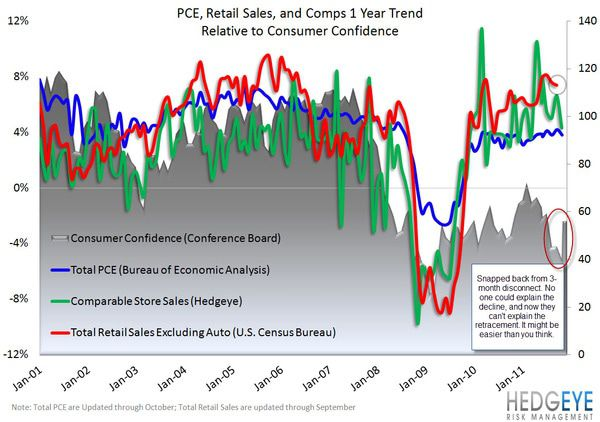 Retail: Confident Again? - PCE  Retail Sales  Comps  Consumer Confidence  1 yr