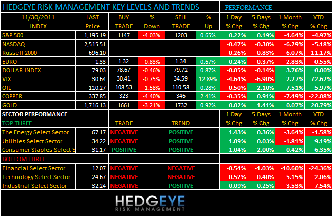 THE HEDGEYE DAILY OUTLOOK - levels 1130