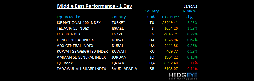 THE HEDGEYE DAILY OUTLOOK - mideast perforamnce