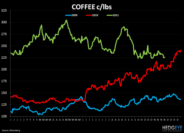 WEEKLY COMMODITY CHARTBOOK - coffee 1130