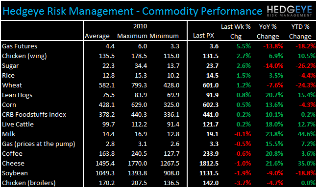 WEEKLY COMMODITY CHARTBOOK - commod 1130