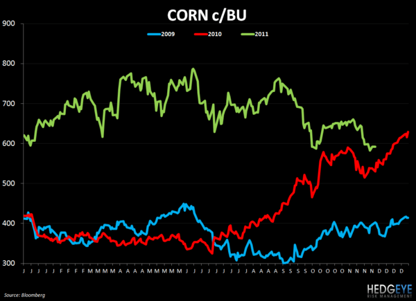 WEEKLY COMMODITY CHARTBOOK - corn 1130