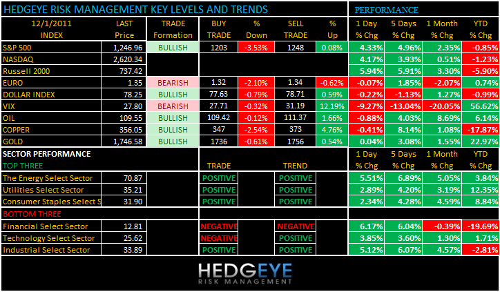 THE HEDGEYE DAILY OUTLOOK - levels 121