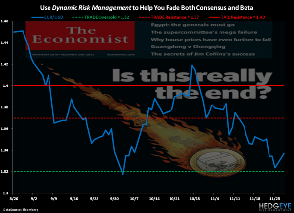 Dynamic Risk Management - Chart of the Day
