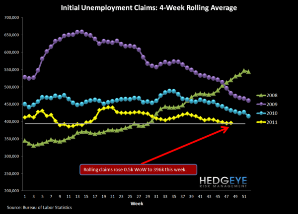 WEEKLY JOBLESS CLAIMS REVERSE - Rolling