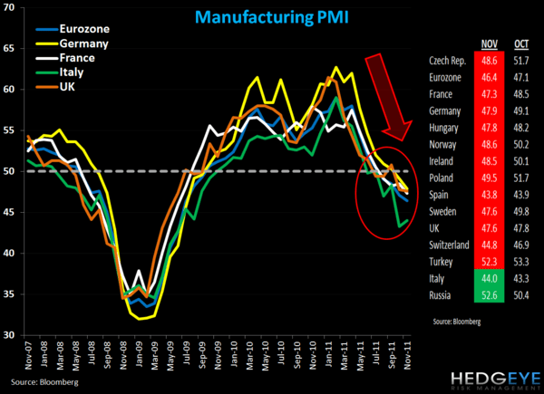 European PMIs in the Red - 1. france