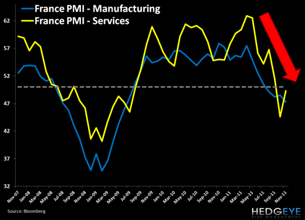 European PMIs in the Red - 2. France