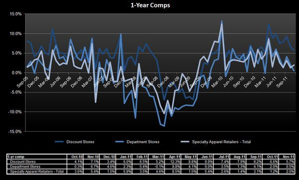 Retail: Ominous Start to Q4 - 1 yr comp SSS