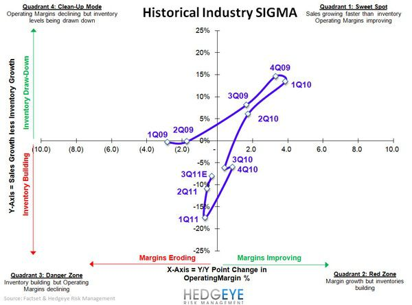 Retail: Ominous Start to Q4 - Industry SIGMA