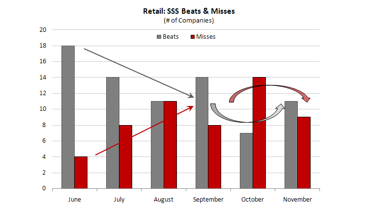 Retail: Ominous Start to Q4 - SSS BeatsMisses