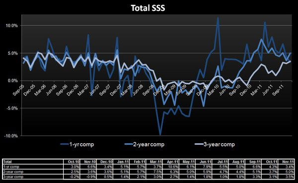 Retail: Ominous Start to Q4 - total SSS