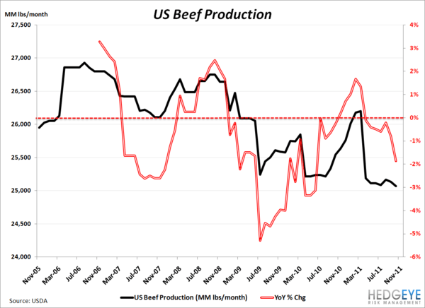 BUYING LIVESTOCK - beef prod