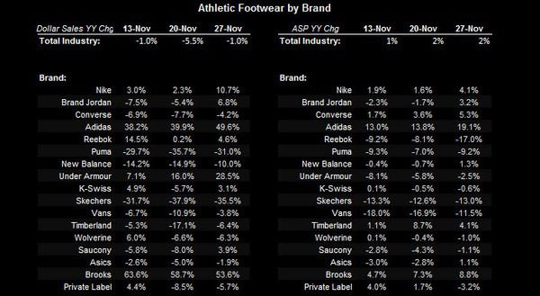 Athletic Retail: Slight Trend Reversal - chart 2
