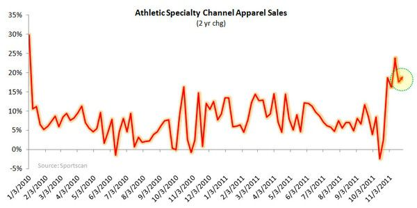 Athletic Retail: Slight Trend Reversal - chart 5