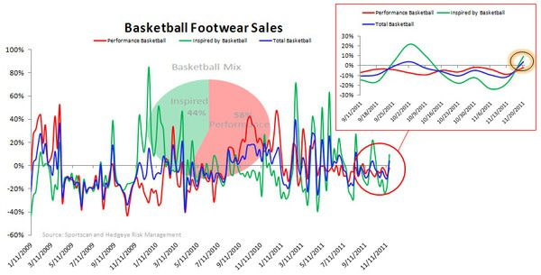 Athletic Retail: Slight Trend Reversal - chart 6
