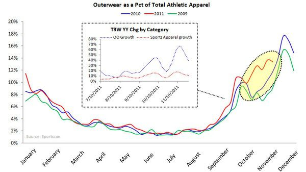 Athletic Retail: Slight Trend Reversal - chart 7
