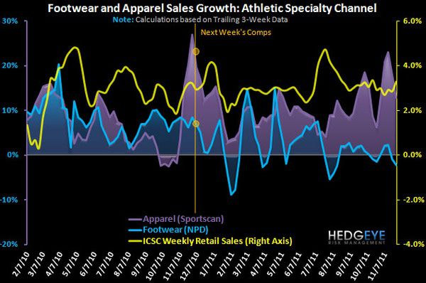 Athletic Retail: Slight Trend Reversal - chart 8