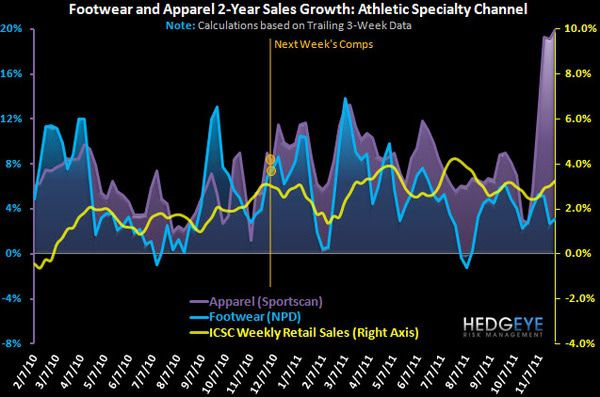 Athletic Retail: Slight Trend Reversal - chart 9