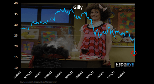 GIL: GILLY…SORRY - Gil Price