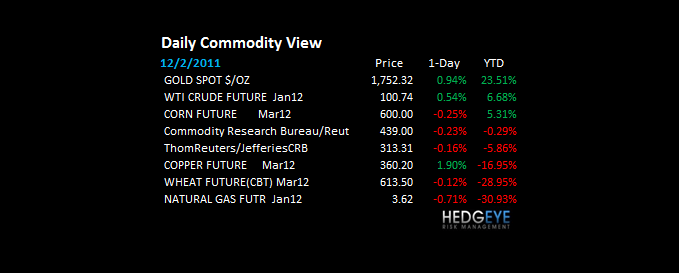 THE HEDGEYE DAILY OUTLOOK - dcommv