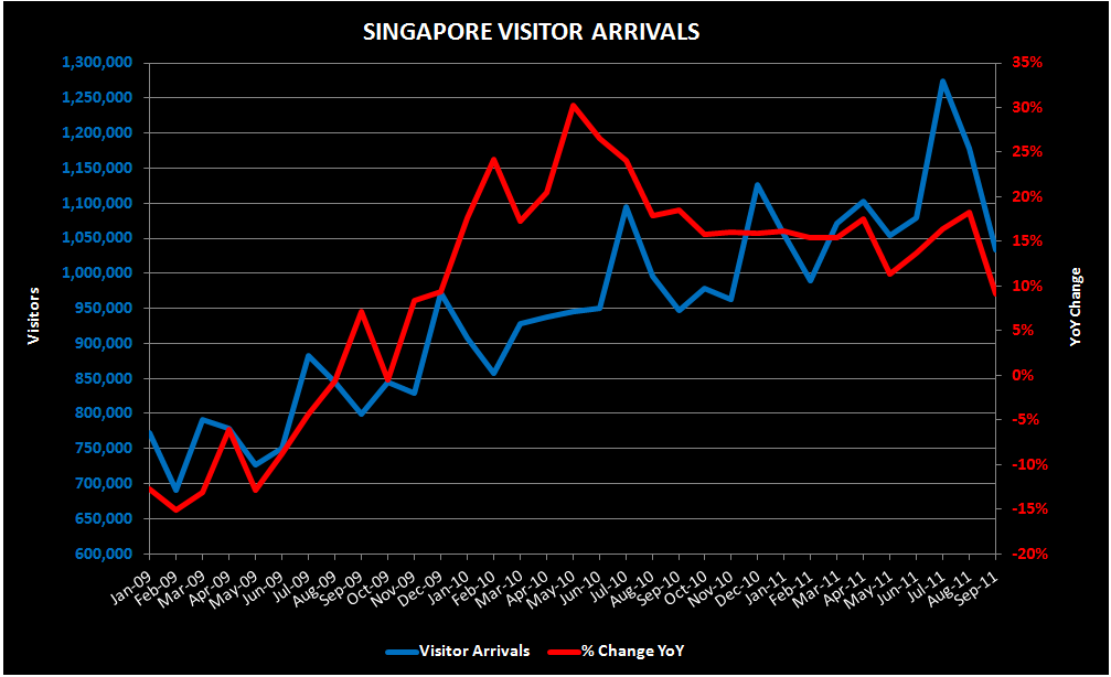 THE M3: MARKET SHARE; MACAU STUDIO CITY; S'PORE VISITATION - singapore