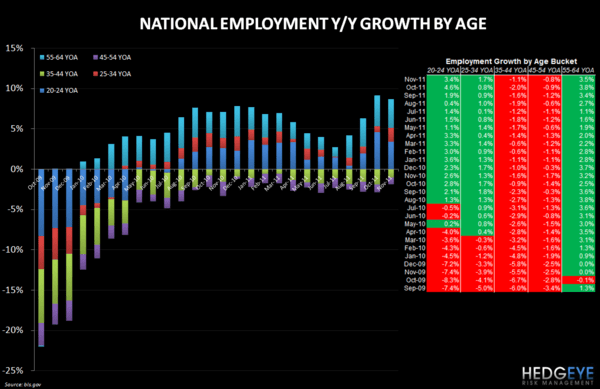 EMPLOYMENT DATA POSITIVE FOR RESTAURANTS - employment age