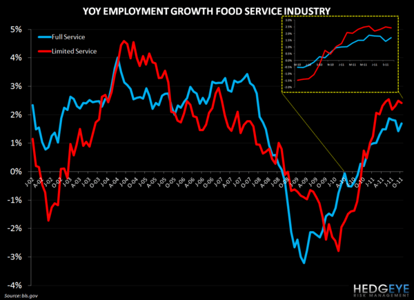 EMPLOYMENT DATA POSITIVE FOR RESTAURANTS - restaurant employment