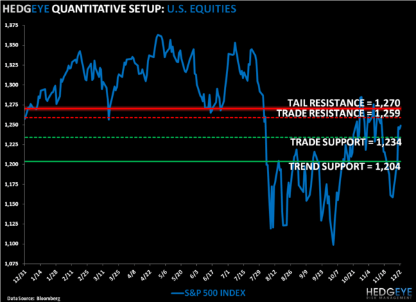 Bearish TAIL: SP500 Levels, Refreshed - SPX
